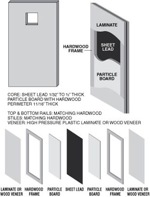 Illustration of shielded door construction.